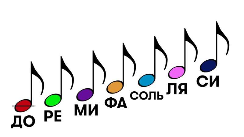 Учим ноты До Ре Ми Фа Соль Ля Си. Познавательный мультик для детей