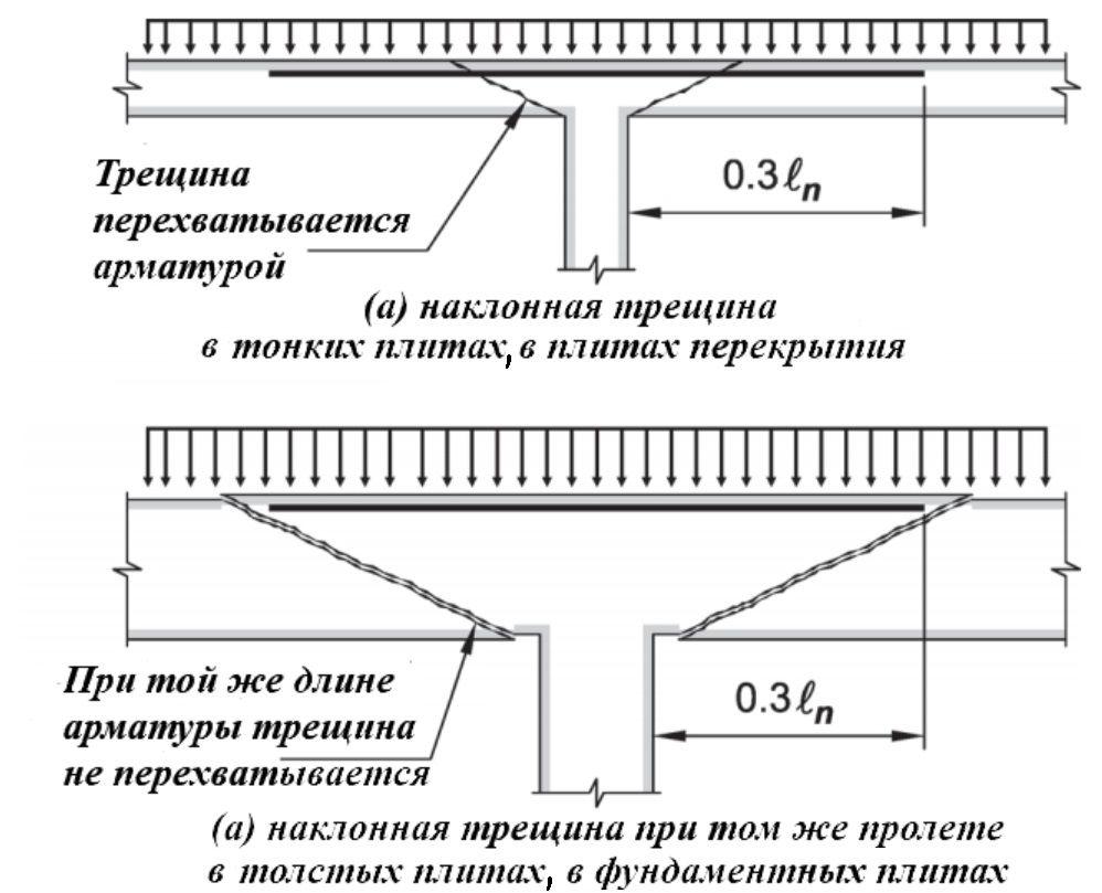 О наклонных трещинах в железобетонных плитах