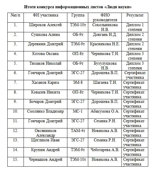 Мероприятия, посвященные дню Российской науки.3.02.2020-10.02.2020