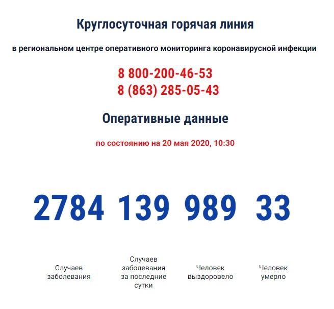 В Ростовской области число инфицированных COVID-19 приближается к 3 тысячам, 989 выздоровевших