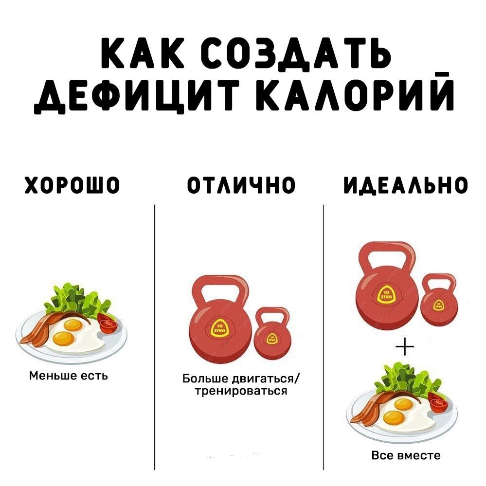 Чтобы похудеть, достаточно просто организовать дефицит калорий